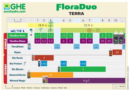 GHE FloraDuo Bloom
