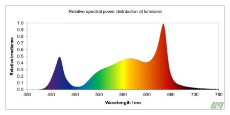 GN Telos 0008 LED Grow Light - 240 Watt