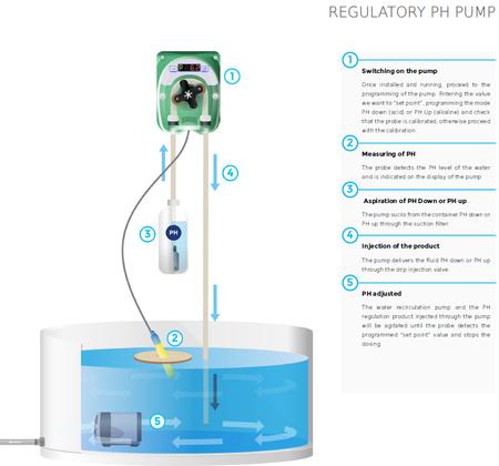 pH Control Dosing Pump