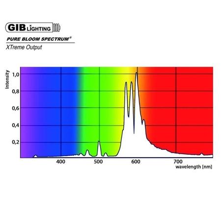GIB Lighting Pure Bloom Xtreme HPS 600W
