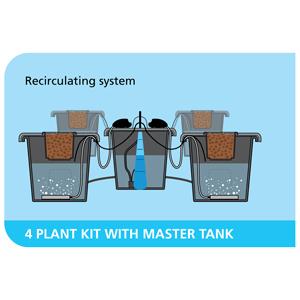 PLANT!T DWC aeros IV master System