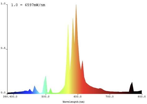 HPS - Blomlampor